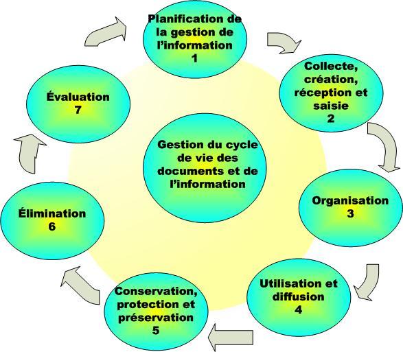gestion de l information pdf